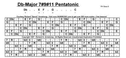 Db Maj7sh9sh11 MAMI Musical Scale 07 RH EAbCEAbCE Major3rds M3 7 String Guitar Chords Chart Pdf