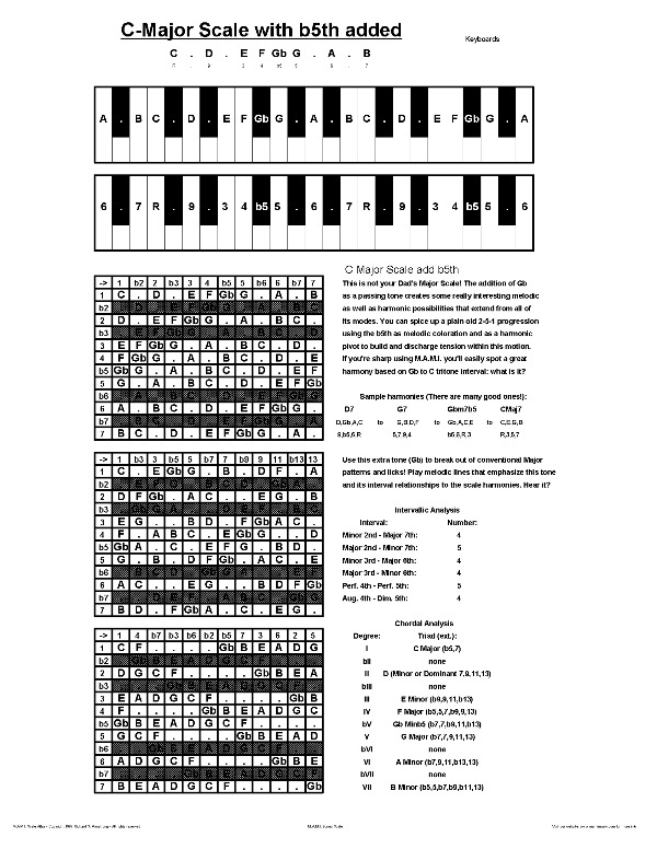 Piano Chords And Scales Free Printable Keyboards Notes Charts