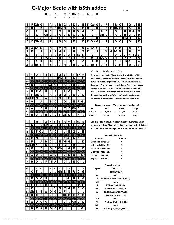 Guitar Chords C Major. guitar chords scales