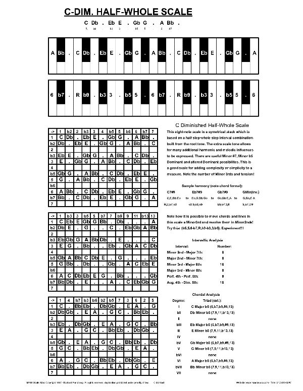 Piano piano chords diagram : buhimani: piano chord chart